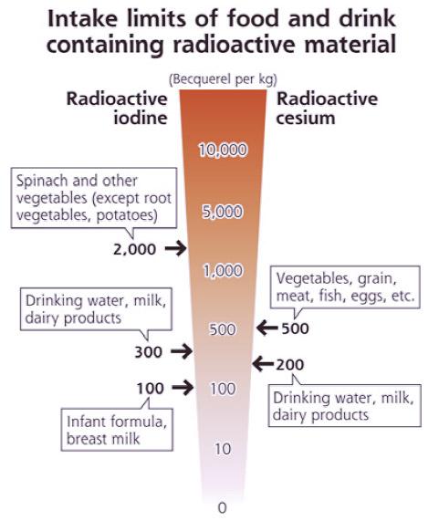 radioactivity-article